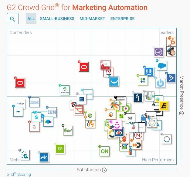 best marketing automation software comparation