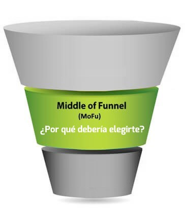 MoFu  (Middle of the Funnel)