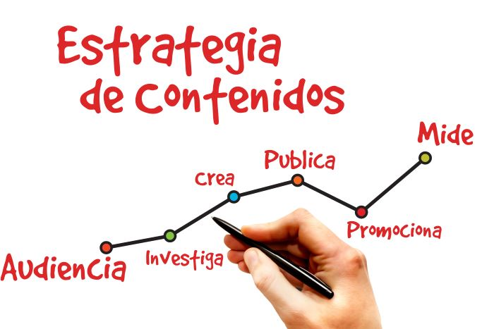 Estrategia de Contenidos - Inbound Marketing | TEDA Agencia de Marketing Digital