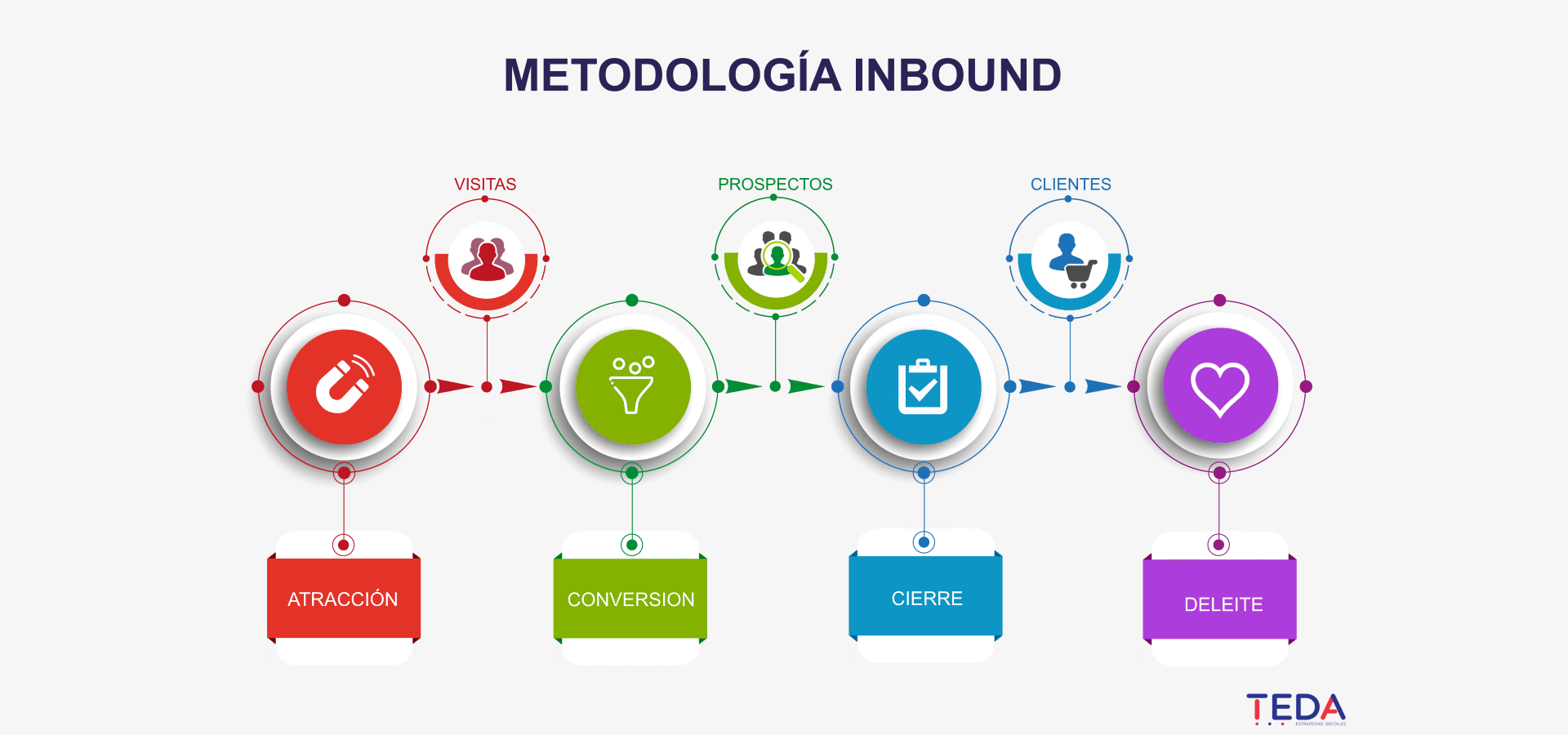 Metodología Inbound Marketing